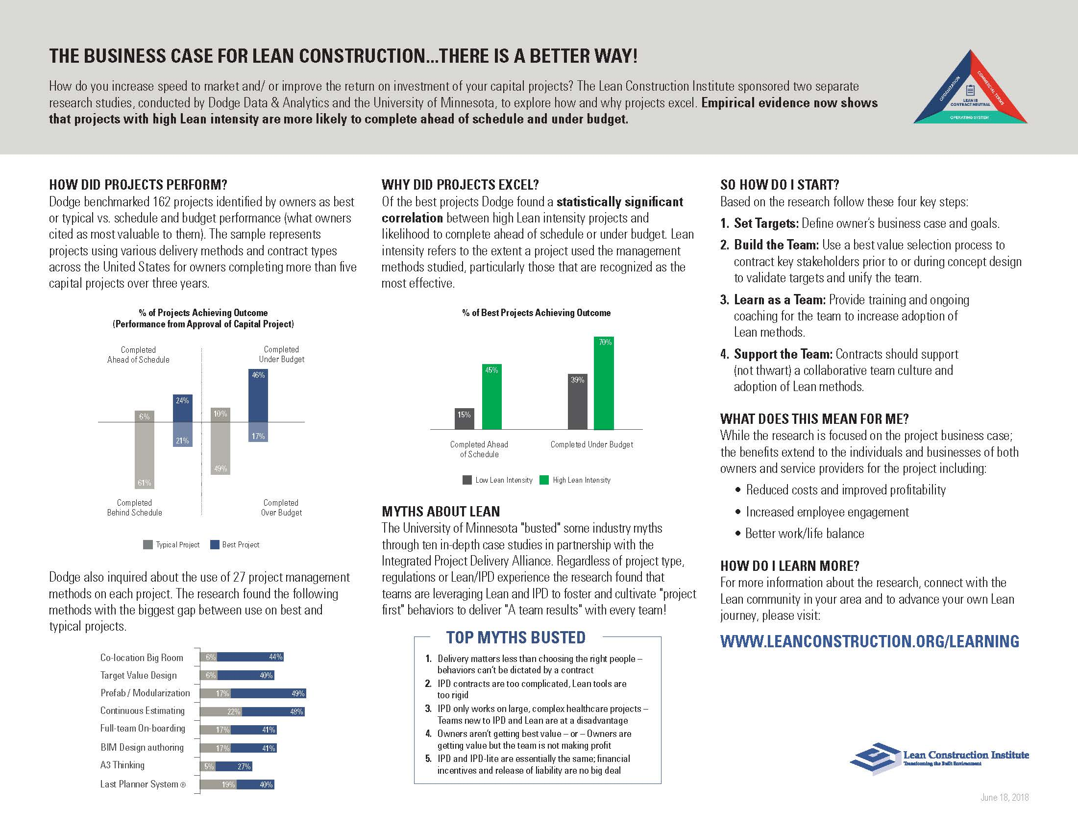 lci sponsored research lean construction institute project delivery