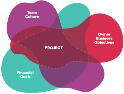 INTEGRATED PROJECT DELIVERY An Action Guide for Leaders